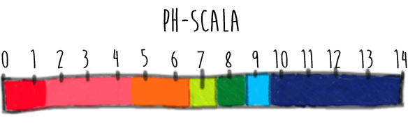 ph_scal